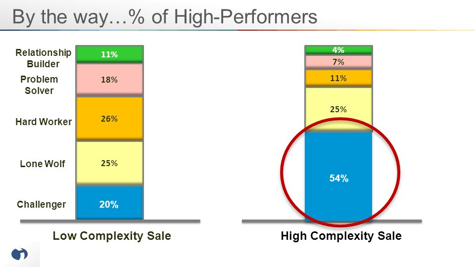 Low Complexity SaleHigh Complexity Sale Lone Wolf Challenger 20% % of High Performers 26% 18% 11% Hard Worker Problem Solver Relationship Builder 25%
