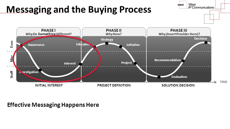 Messaging and the Buying Process PHASE IPHASE IIPHASE III Decision Awareness Investigation Interest Education Initiative Project Recommendation Evalua