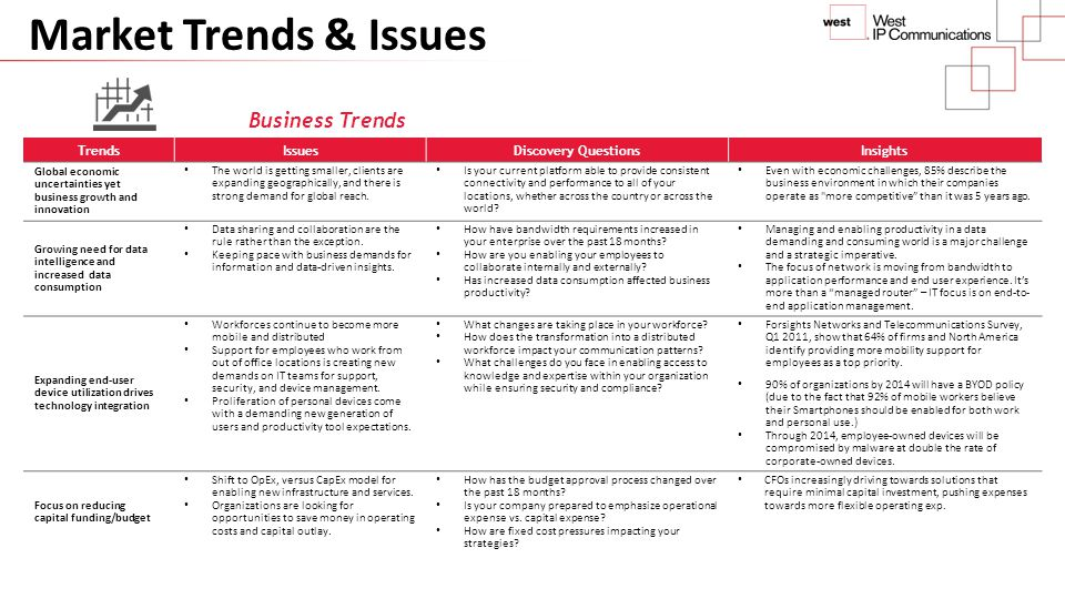 Business Trends TrendsIssuesDiscovery QuestionsInsights Global economic uncertainties yet business growth and innovation The world is getting smaller,