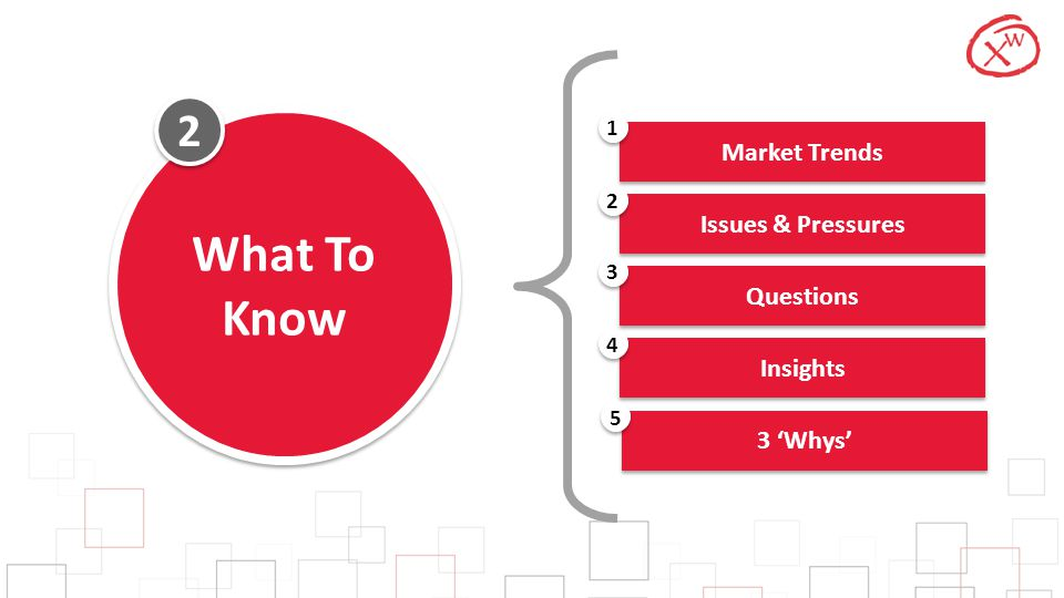 2 2 What To Know Market Trends 1 Issues & Pressures 2 Questions 3 Insights 4 3 'Whys' 5