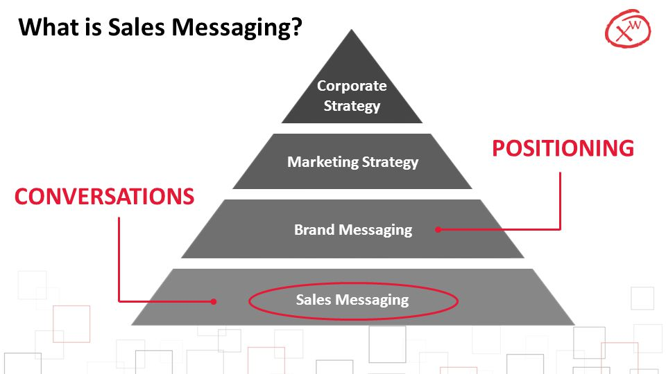 Corporate Strategy Marketing Strategy Brand Messaging Sales Messaging What is Sales Messaging? POSITIONING CONVERSATIONS