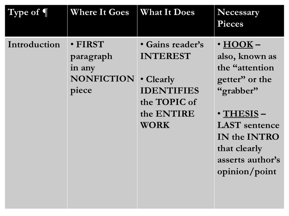 Type of ¶Where It GoesWhat It DoesNecessary Pieces Introduction FIRST paragraph in any NONFICTION piece Gains reader's INTEREST Clearly IDENTIFIES the TOPIC of the ENTIRE WORK HOOK – also, known as the attention getter or the grabber THESIS – LAST sentence IN the INTRO that clearly asserts author's opinion/point