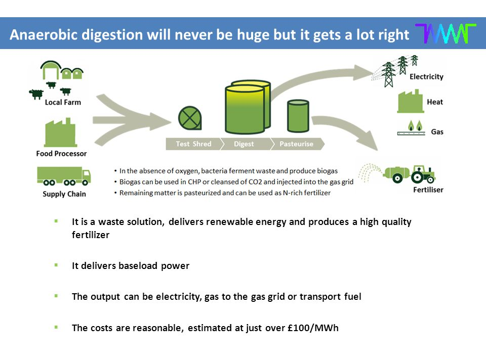  It is a waste solution, delivers renewable energy and produces a high quality fertilizer  It delivers baseload power  The output can be electricity, gas to the gas grid or transport fuel  The costs are reasonable, estimated at just over £100/MWh Anaerobic digestion will never be huge but it gets a lot right