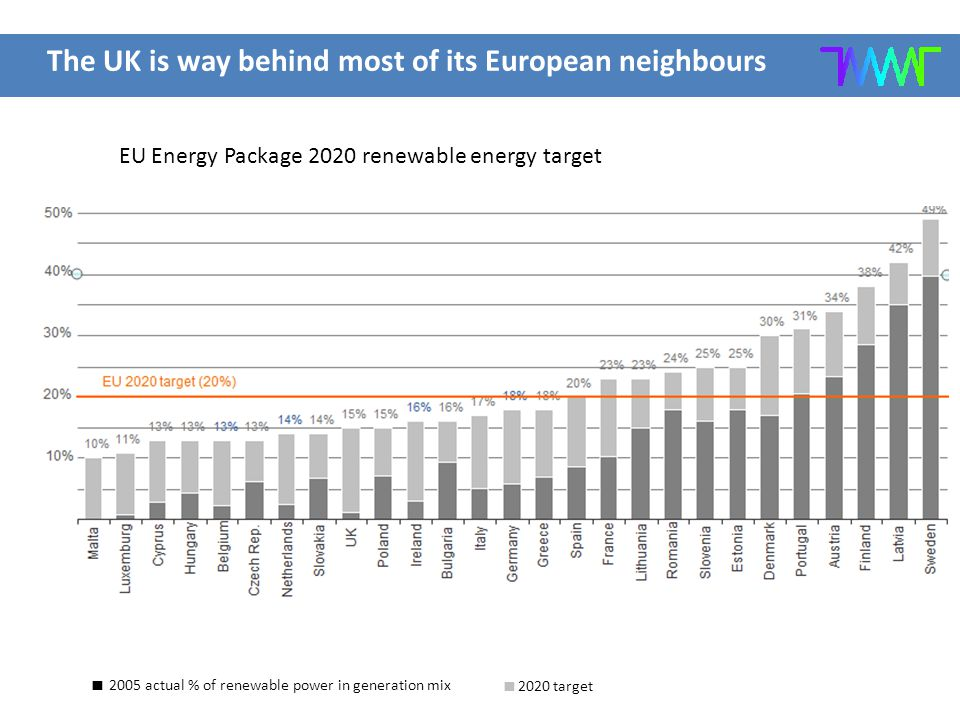 The UK is way behind most of its European neighbours  2005 actual % of renewable power in generation mix  2020 target EU Energy Package 2020 renewab