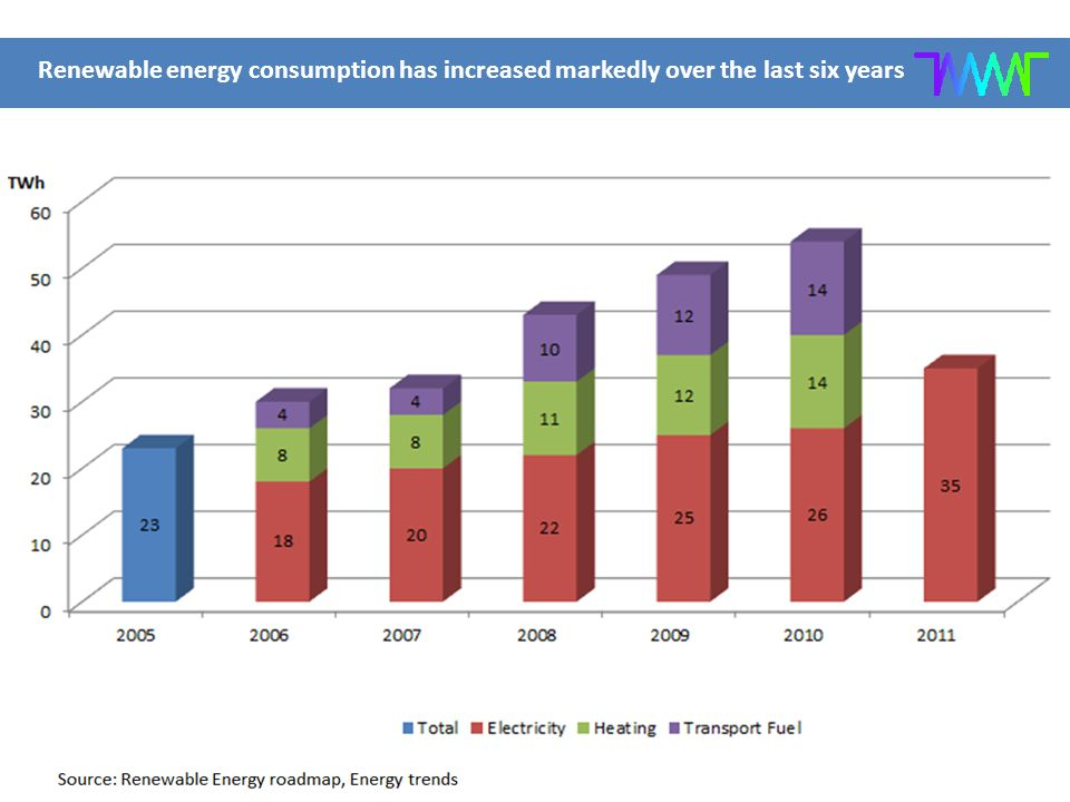 Renewable energy consumption has increased markedly over the last six years Source: Renewable Energy roadmap, Energy trends