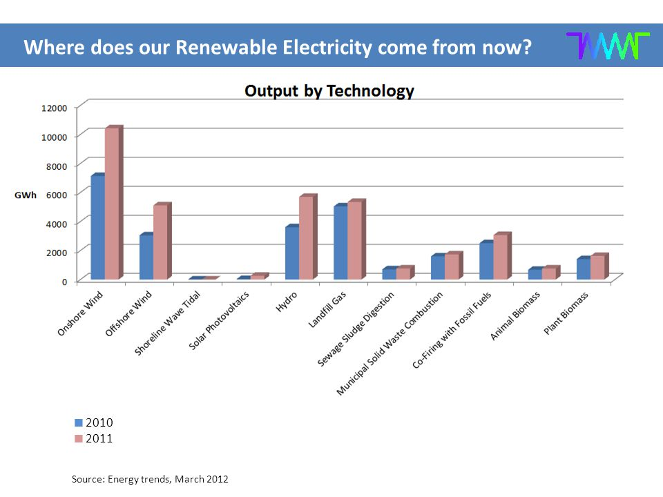 Where does our Renewable Electricity come from now  2010  2011 Source: Energy trends, March 2012