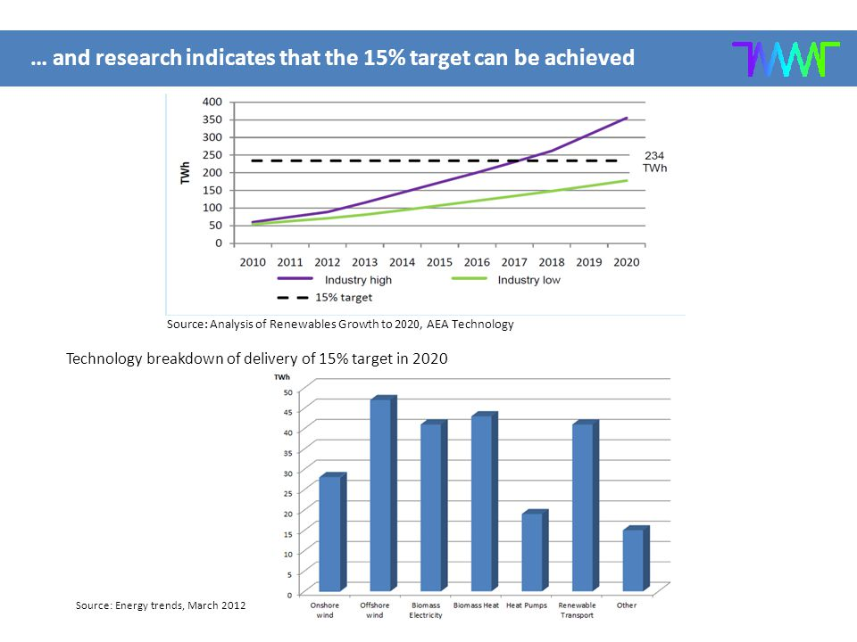 … and research indicates that the 15% target can be achieved Source: Energy trends, March 2012 Technology breakdown of delivery of 15% target in 2020 Source: Analysis of Renewables Growth to 2020, AEA Technology