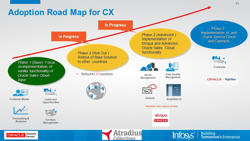 Adoption Road Map for CX Phase 1 (Base): Focus on implementation of vanilla functionality of Oracle Sales Cloud Base Phase 2 (Roll Out ) : Rollout of