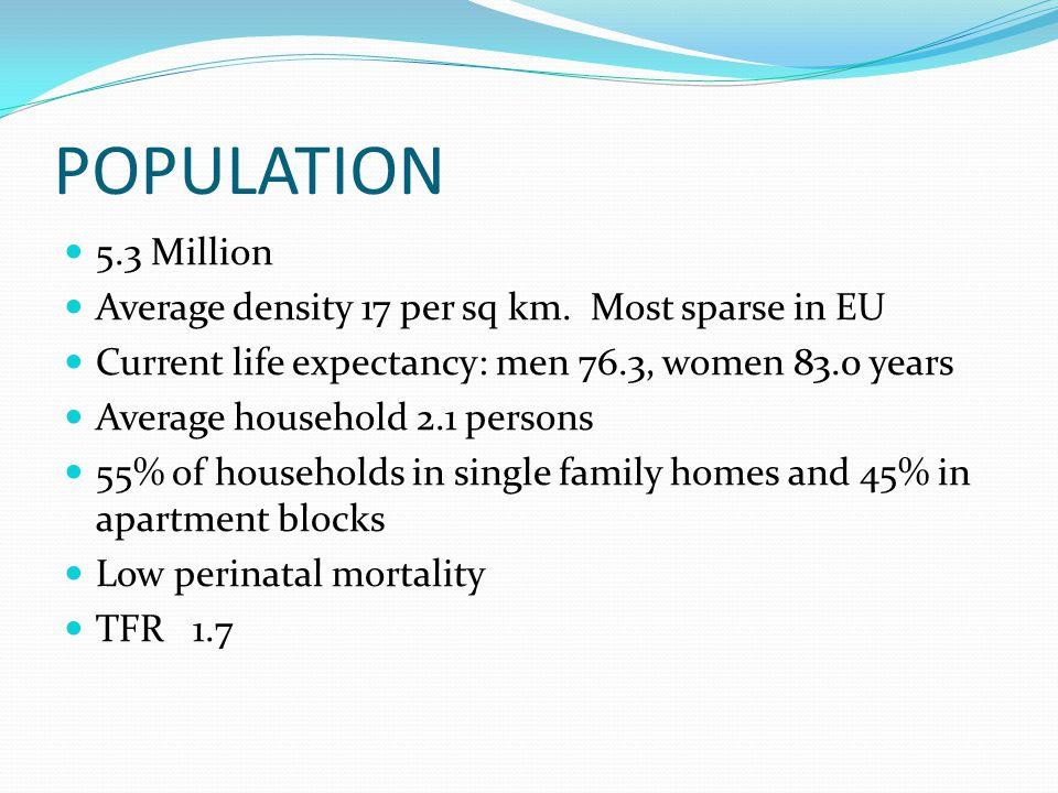 POPULATION 5.3 Million Average density 17 per sq km.