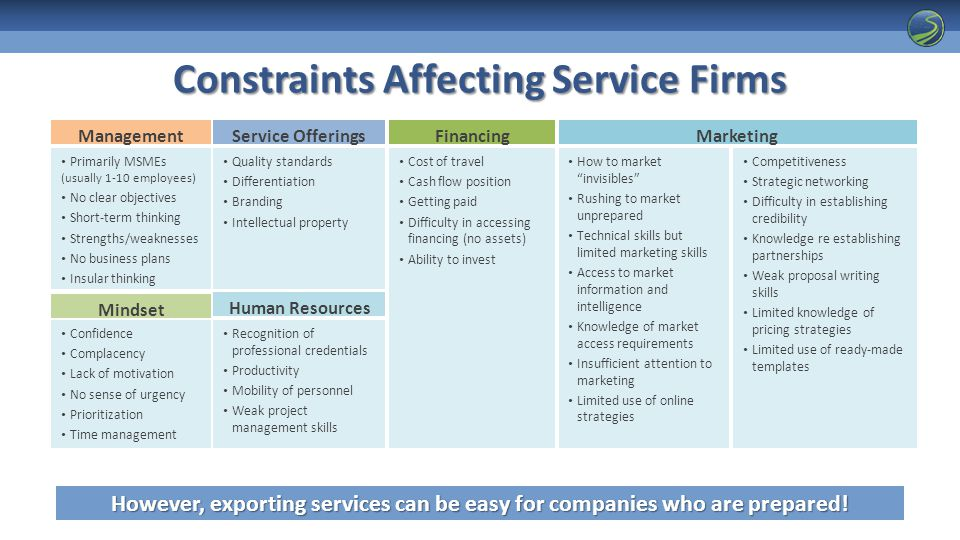 Constraints Affecting Service Firms Primarily MSMEs (usually 1-10 employees) No clear objectives Short-term thinking Strengths/weaknesses No business plans Insular thinking Management Quality standards Differentiation Branding Intellectual property Service Offerings Confidence Complacency Lack of motivation No sense of urgency Prioritization Time management Mindset How to market invisibles Rushing to market unprepared Technical skills but limited marketing skills Access to market information and intelligence Knowledge of market access requirements Insufficient attention to marketing Limited use of online strategies Marketing Cost of travel Cash flow position Getting paid Difficulty in accessing financing (no assets) Ability to invest Financing Human Resources Recognition of professional credentials Productivity Mobility of personnel Weak project management skills Competitiveness Strategic networking Difficulty in establishing credibility Knowledge re establishing partnerships Weak proposal writing skills Limited knowledge of pricing strategies Limited use of ready-made templates However, exporting services can be easy for companies who are prepared!