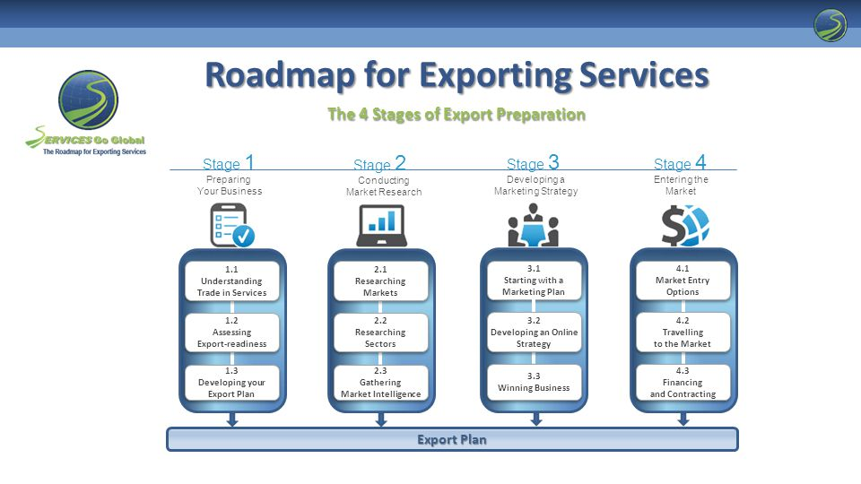 Roadmap for Exporting Services The 4 Stages of Export Preparation 1.1 Understanding Trade in Services 1.1 Understanding Trade in Services 1.2 Assessing Export-readiness 1.2 Assessing Export-readiness 1.3 Developing your Export Plan 1.3 Developing your Export Plan Preparing Your Business Stage 1 3.1 Starting with a Marketing Plan 3.1 Starting with a Marketing Plan 3.2 Developing an Online Strategy 3.2 Developing an Online Strategy 3.3 Winning Business 3.3 Winning Business Developing a Marketing Strategy Stage 3 4.1 Market Entry Options 4.1 Market Entry Options 4.2 Travelling to the Market 4.2 Travelling to the Market 4.3 Financing and Contracting 4.3 Financing and Contracting Entering the Market Stage 4 2.1 Researching Markets 2.1 Researching Markets 2.2 Researching Sectors 2.2 Researching Sectors 2.3 Gathering Market Intelligence 2.3 Gathering Market Intelligence Conducting Market Research Stage 2 Export Plan