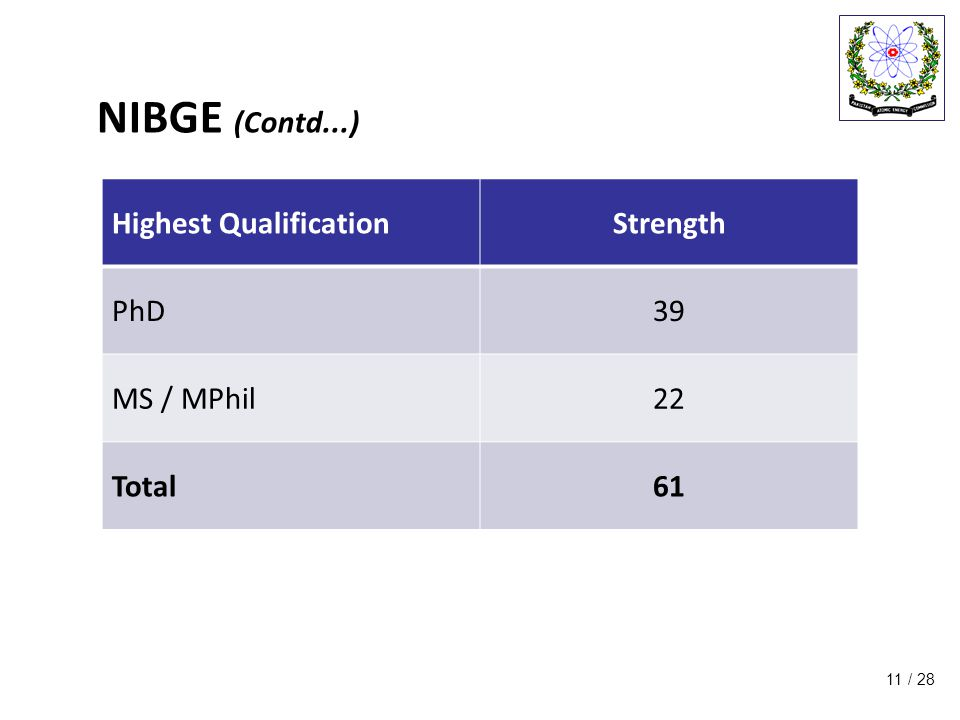 / 28 NIBGE (Contd...) 11 Highest QualificationStrength PhD39 MS / MPhil22 Total61
