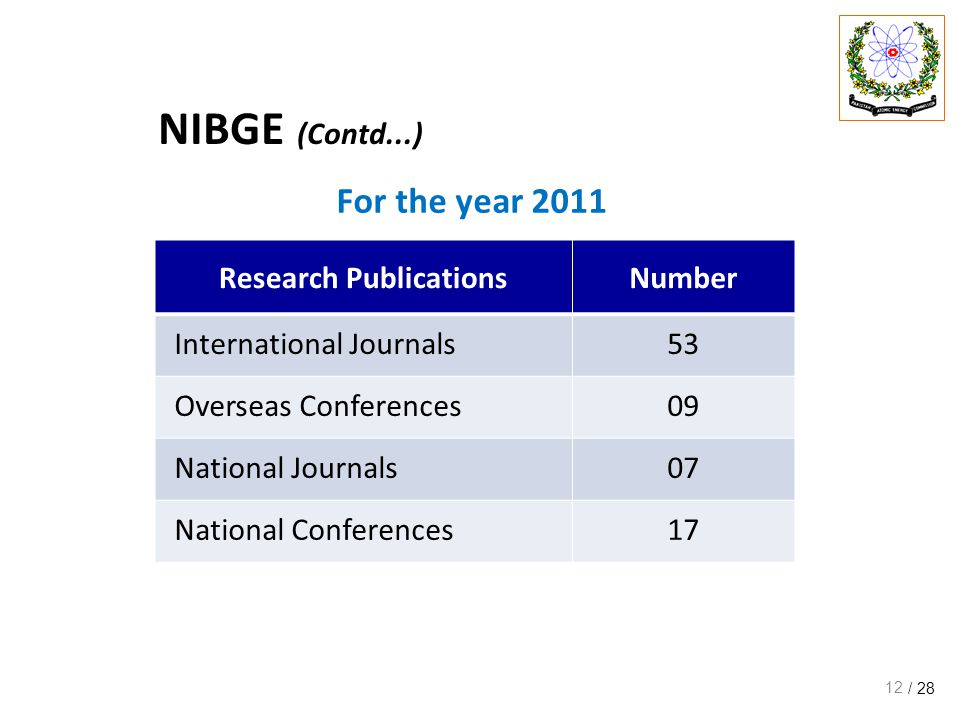 / 28 For the year 2011 12 Research PublicationsNumber International Journals53 Overseas Conferences09 National Journals07 National Conferences17 NIBGE (Contd...)