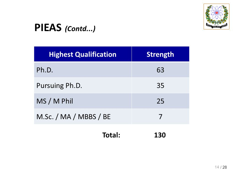 / 28 PIEAS (Contd...) 14 Highest QualificationStrength Ph.D.63 Pursuing Ph.D.35 MS / M Phil25 M.Sc.