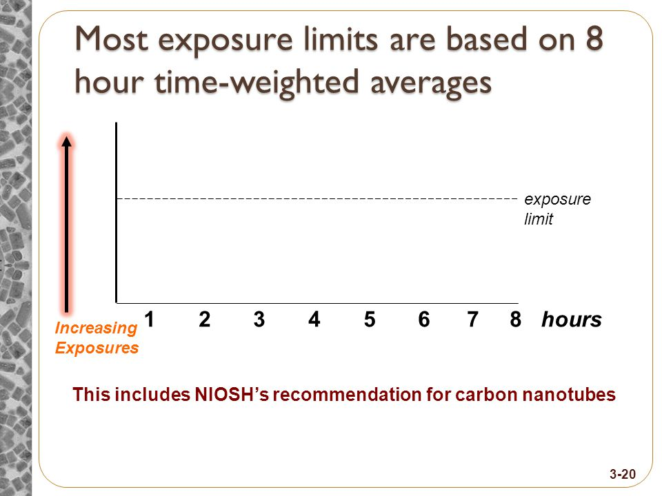 Most exposure limits are based on 8 hour time-weighted averages hours1 2 3 4 5 6 7 8 exposure limit Increasing Exposures This includes NIOSH's recommendation for carbon nanotubes 3-20