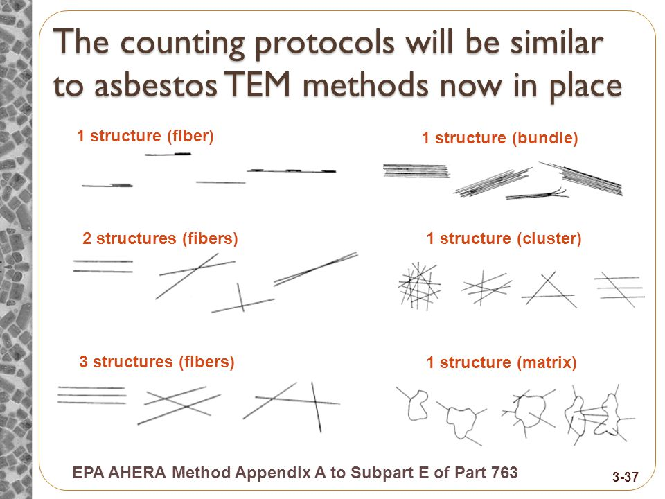 The counting protocols will be similar to asbestos TEM methods now in place EPA AHERA Method Appendix A to Subpart E of Part 763 1 structure (fiber) 2 structures (fibers) 3 structures (fibers) 1 structure (bundle) 1 structure (cluster) 1 structure (matrix) 3-37