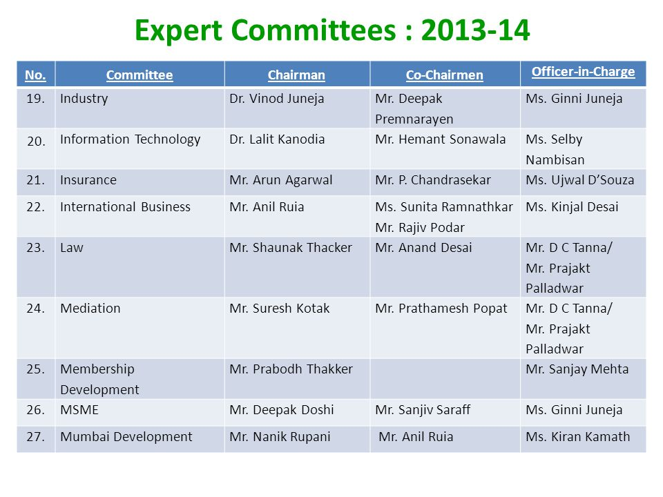 Expert Committees : 2013-14 No.CommitteeChairmanCo-Chairmen Officer-in-Charge 19.IndustryDr.