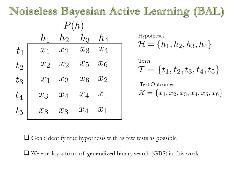  Goal: identify true hypothesis with as few tests as possible  We employ a form of generalized binary search (GBS) in this work Hypotheses Tests Test Outcomes