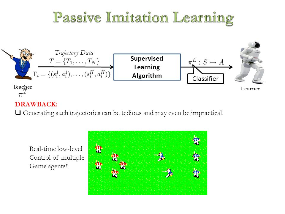 Teacher Trajectory Data Supervised Learning Algorithm Learner DRAWBACK:  Generating such trajectories can be tedious and may even be impractical.