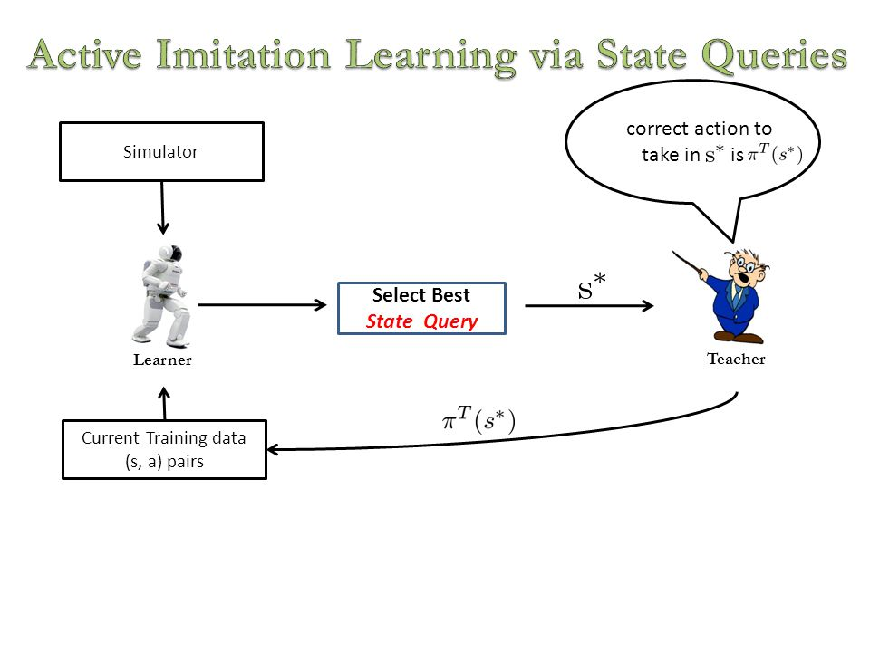 Learner Select Best State Query Teacher correct action to take in is Current Training data (s, a) pairs Simulator