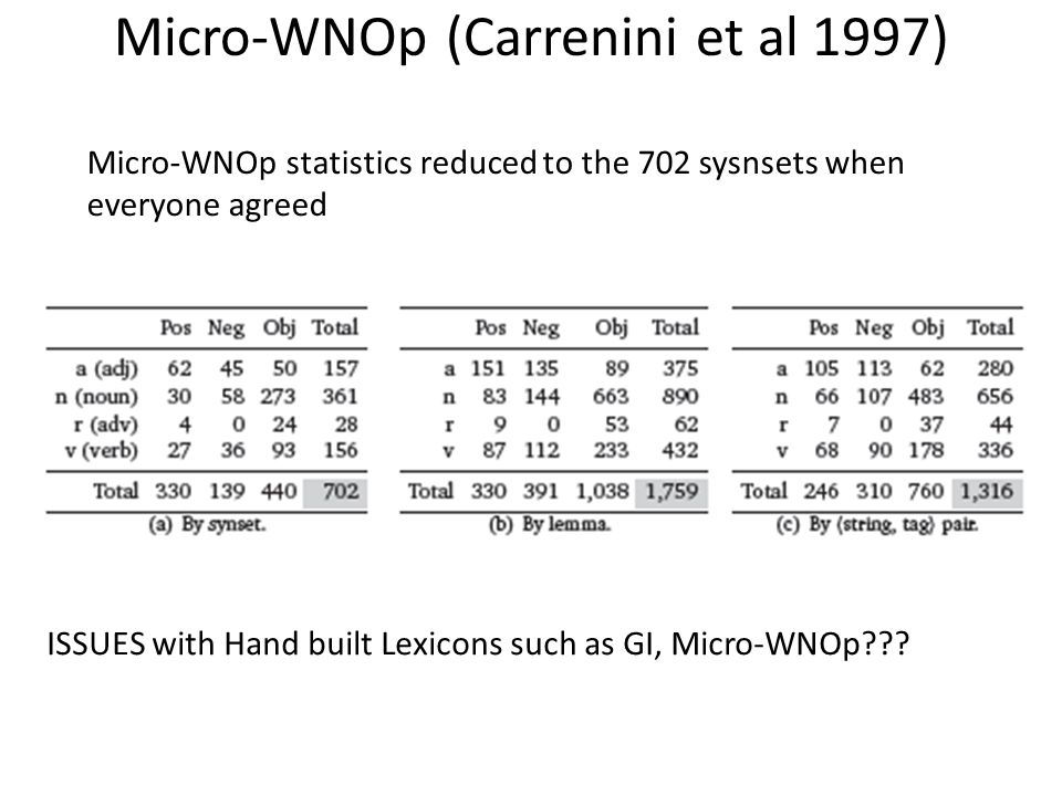 Micro-WNOp (Carrenini et al 1997) Micro-WNOp statistics reduced to the 702 sysnsets when everyone agreed ISSUES with Hand built Lexicons such as GI, Micro-WNOp???