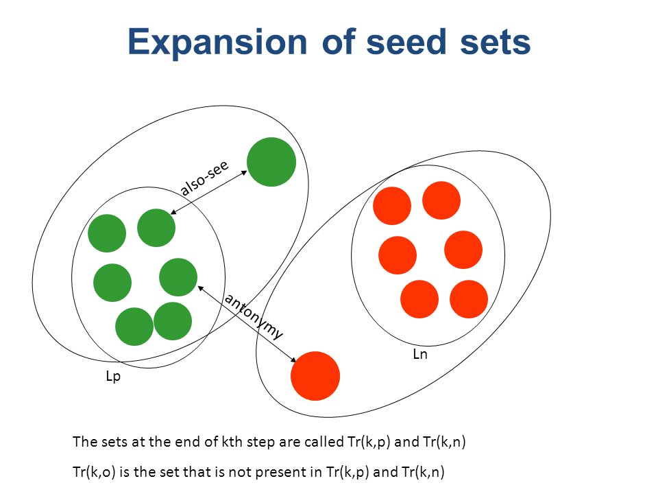 Lp Ln also-see antonymy Expansion of seed sets The sets at the end of kth step are called Tr(k,p) and Tr(k,n) Tr(k,o) is the set that is not present in Tr(k,p) and Tr(k,n)