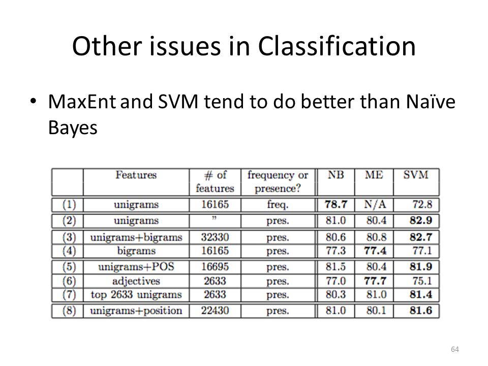 Other issues in Classification MaxEnt and SVM tend to do better than Naïve Bayes 64