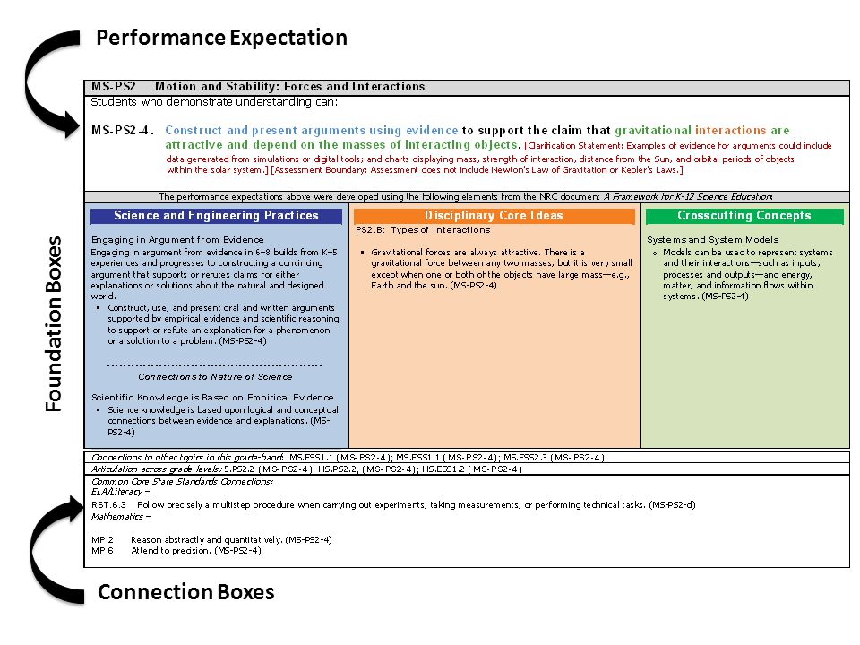 Connection Boxes Foundation Boxes Performance Expectation