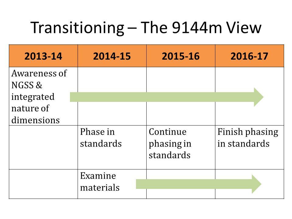 Transitioning – The 9144m View 2013-142014-152015-162016-17 Awareness of NGSS & integrated nature of dimensions Phase in standards Continue phasing in standards Finish phasing in standards Examine materials