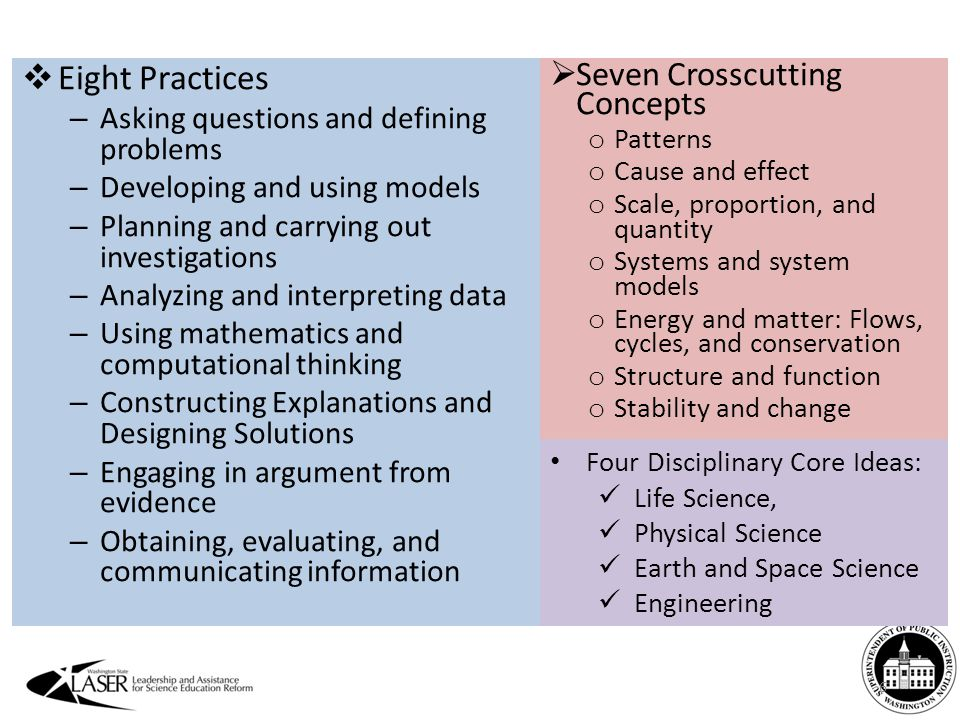 6  Eight Practices – Asking questions and defining problems – Developing and using models – Planning and carrying out investigations – Analyzing and interpreting data – Using mathematics and computational thinking – Constructing Explanations and Designing Solutions – Engaging in argument from evidence – Obtaining, evaluating, and communicating information  Seven Crosscutting Concepts o Patterns o Cause and effect o Scale, proportion, and quantity o Systems and system models o Energy and matter: Flows, cycles, and conservation o Structure and function o Stability and change Four Disciplinary Core Ideas: Life Science, Physical Science Earth and Space Science Engineering