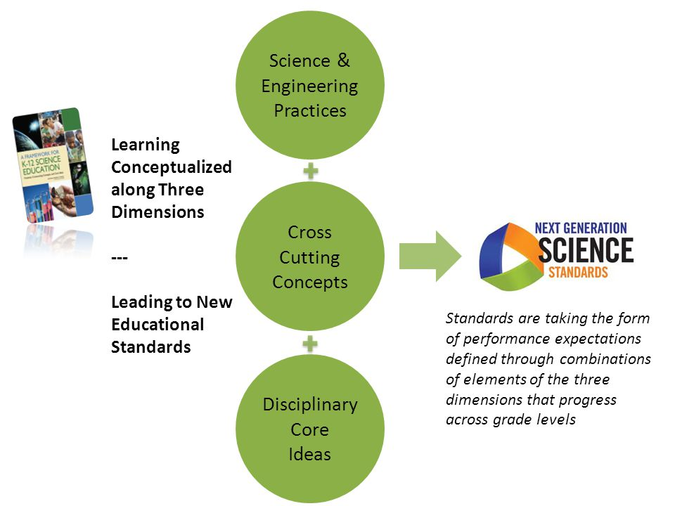 Learning Conceptualized along Three Dimensions --- Leading to New Educational Standards Science & Engineering Practices Cross Cutting Concepts Disciplinary Core Ideas Standards are taking the form of performance expectations defined through combinations of elements of the three dimensions that progress across grade levels