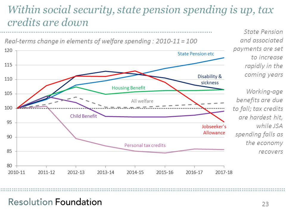 ………………………………………………………………………………………………………………………………………… Within social security, state pension spending is up, tax credits are down State Pension and asso
