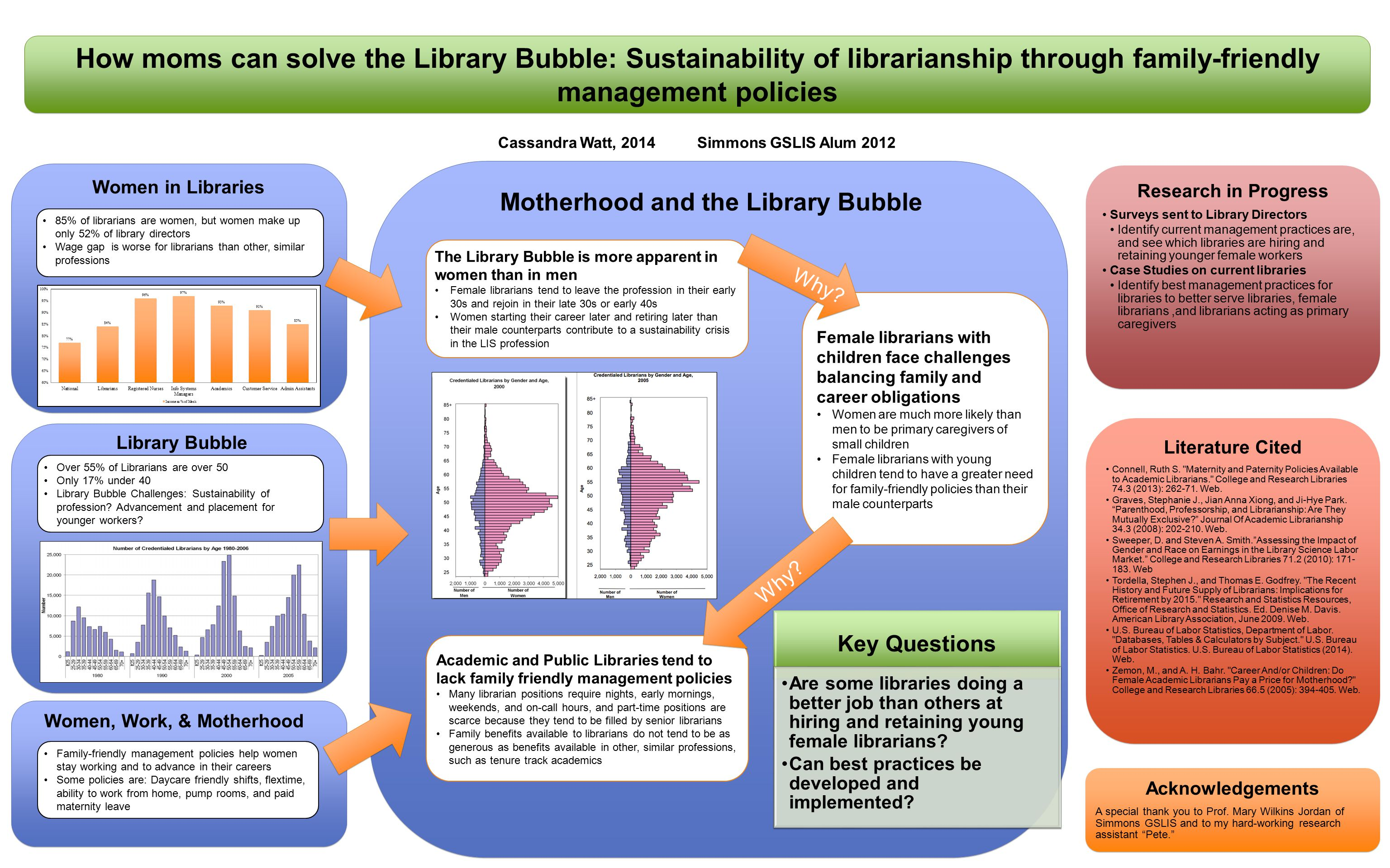 Sustainabili ty, librarianshi p, and family- friendly policies Women in libraries 83% of Librarians are women X% of Directors are women Women retire x years later than men X% get tenture X% work part-time Female librarians make x% of male librarians The Librarian Bubble (70%) graduating MLIS are under 30.