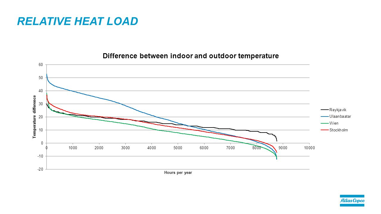 RELATIVE HEAT LOAD
