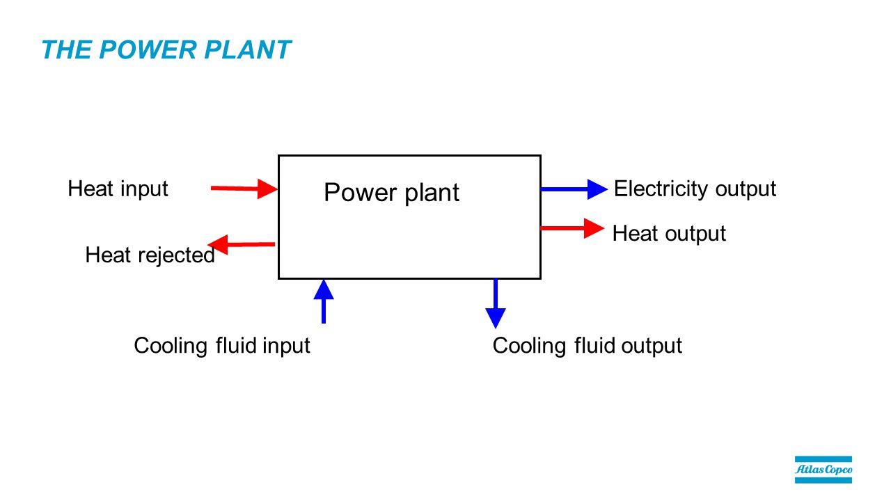 THE POWER PLANT Power plant Electricity output Heat output Heat input Cooling fluid inputCooling fluid output Heat rejected