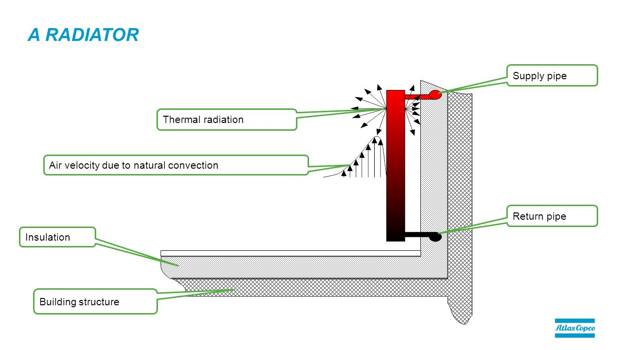 A RADIATOR Building structure Insulation Supply pipe Return pipe Air velocity due to natural convection Thermal radiation
