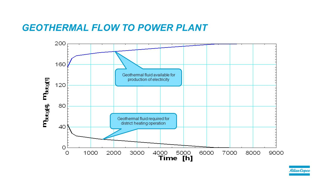 GEOTHERMAL FLOW TO POWER PLANT Geothermal fluid available for production of electricity Geothermal fluid required for district heating operation