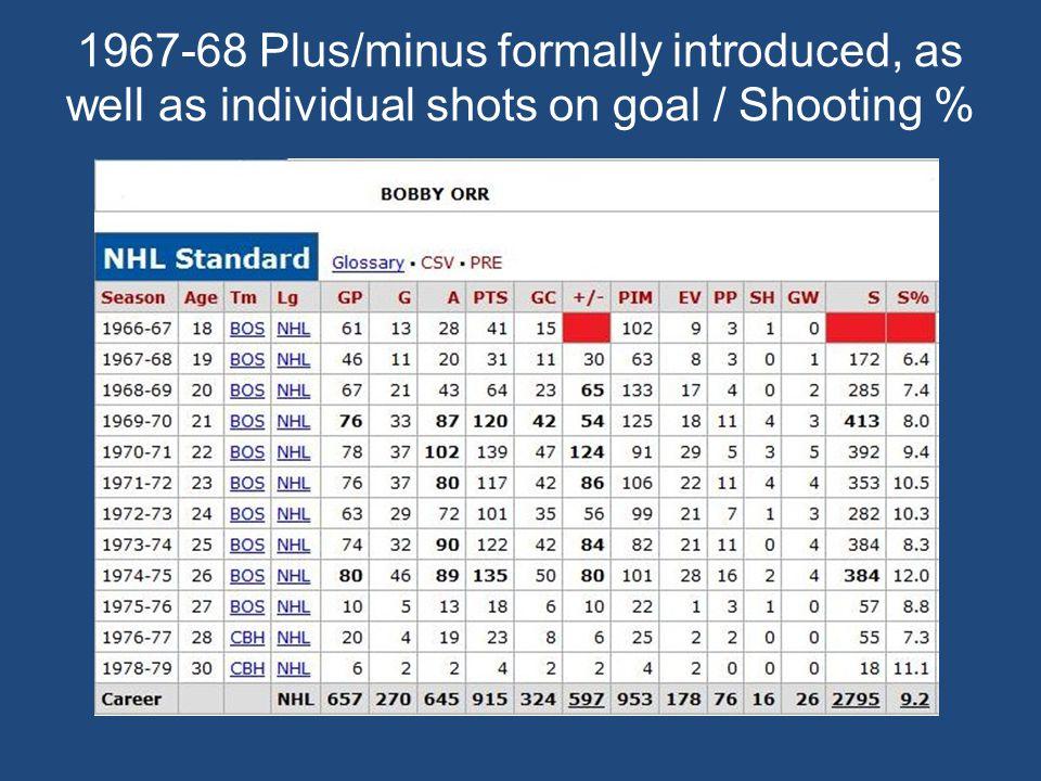 1983-84 Goaltender save percentage added Grant Fuhr