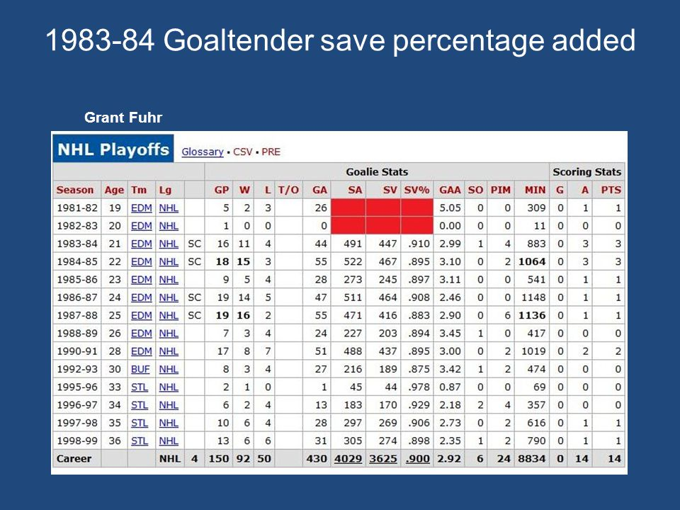 Goaltender save percentage added Grant Fuhr