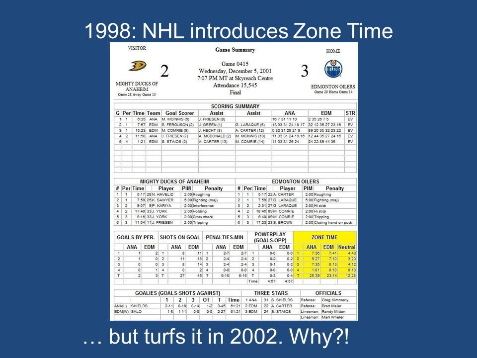 1998: NHL introduces Zone Time … but turfs it in Why !