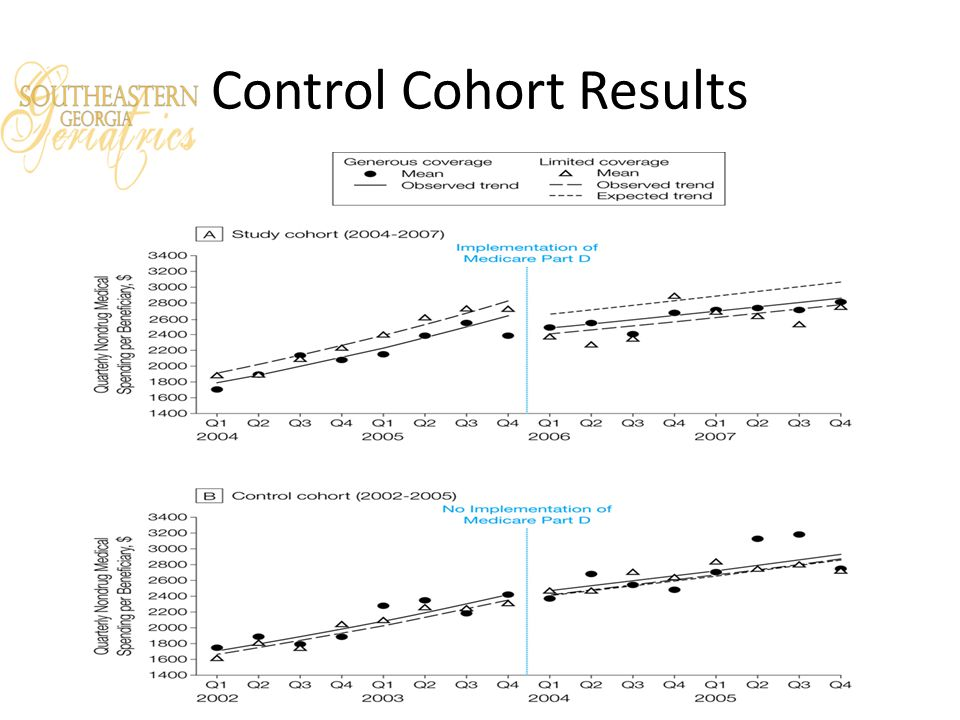 Control Cohort Results