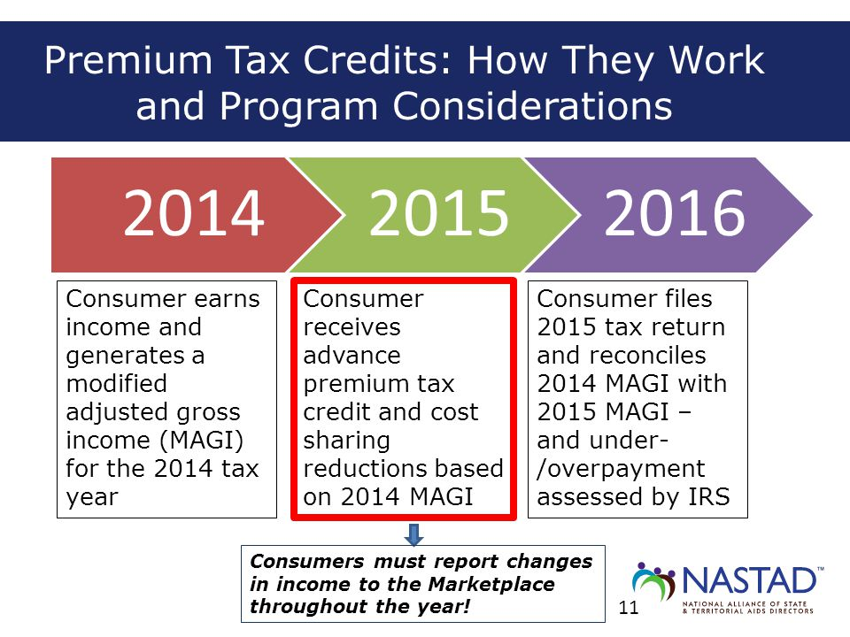 201420152016 Premium Tax Credits: How They Work and Program Considerations Consumer earns income and generates a modified adjusted gross income (MAGI)
