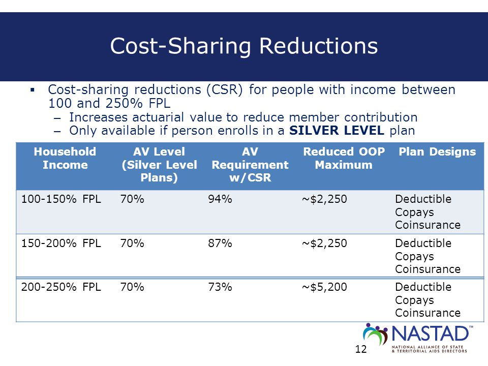  Cost-sharing reductions (CSR) for people with income between 100 and 250% FPL – Increases actuarial value to reduce member contribution – Only avail