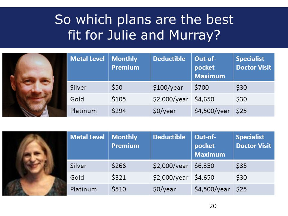 So which plans are the best fit for Julie and Murray? Metal LevelMonthly Premium DeductibleOut-of- pocket Maximum Specialist Doctor Visit Silver$50$10