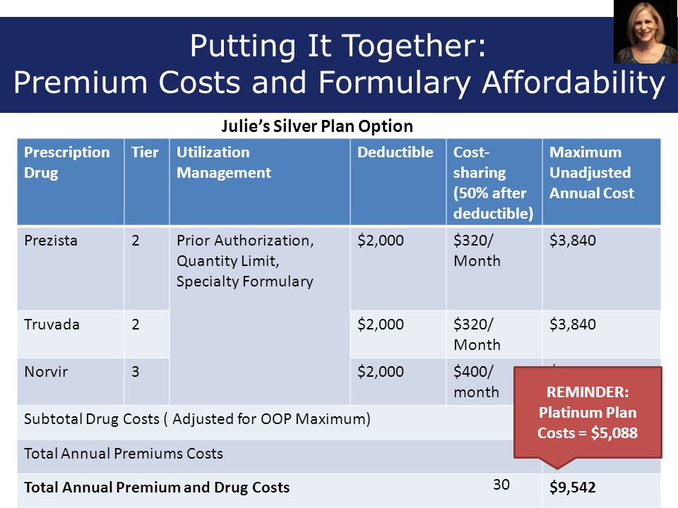 Putting It Together: Premium Costs and Formulary Affordability Prescription Drug TierUtilization Management DeductibleCost- sharing (50% after deducti