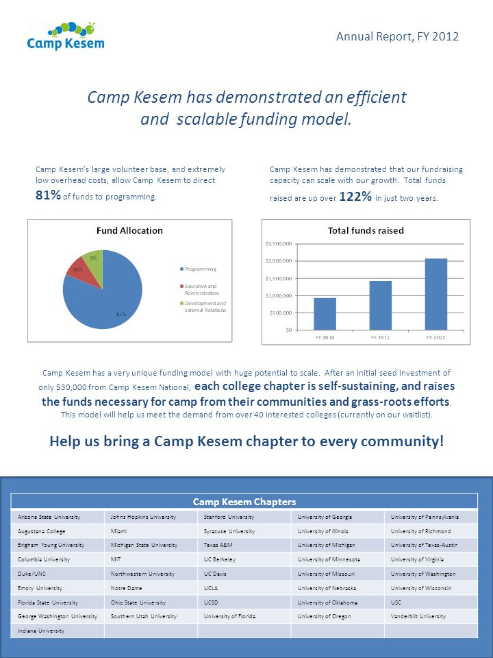 Camp Kesem has demonstrated an efficient and scalable funding model. Camp Kesem has demonstrated that our fundraising capacity can scale with our grow