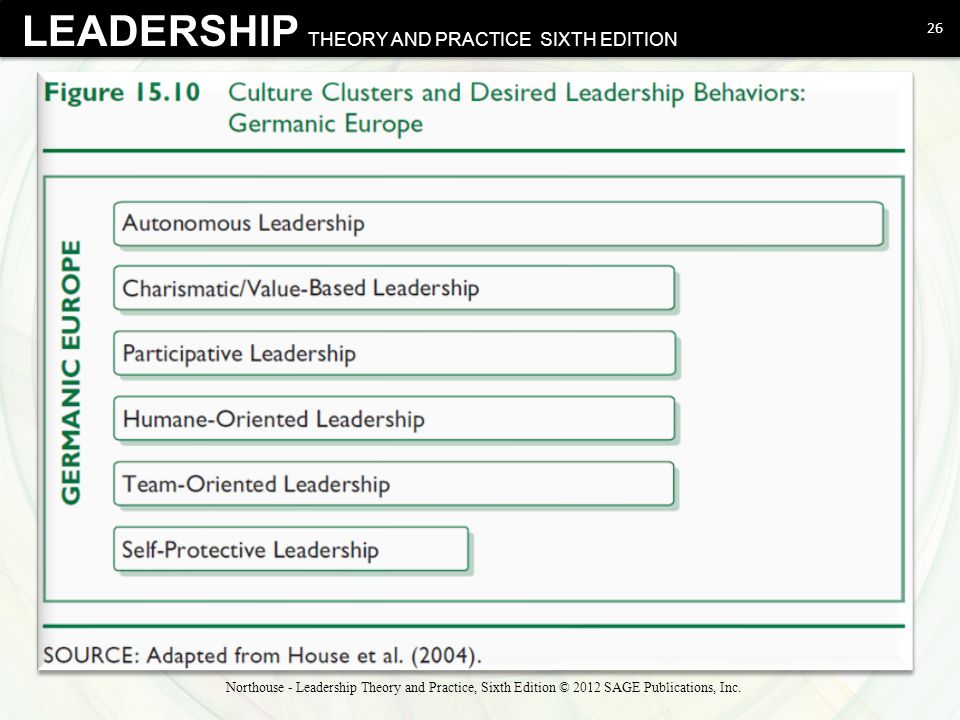LEADERSHIP THEORY AND PRACTICE SIXTH EDITION 26 Northouse - Leadership Theory and Practice, Sixth Edition © 2012 SAGE Publications, Inc.