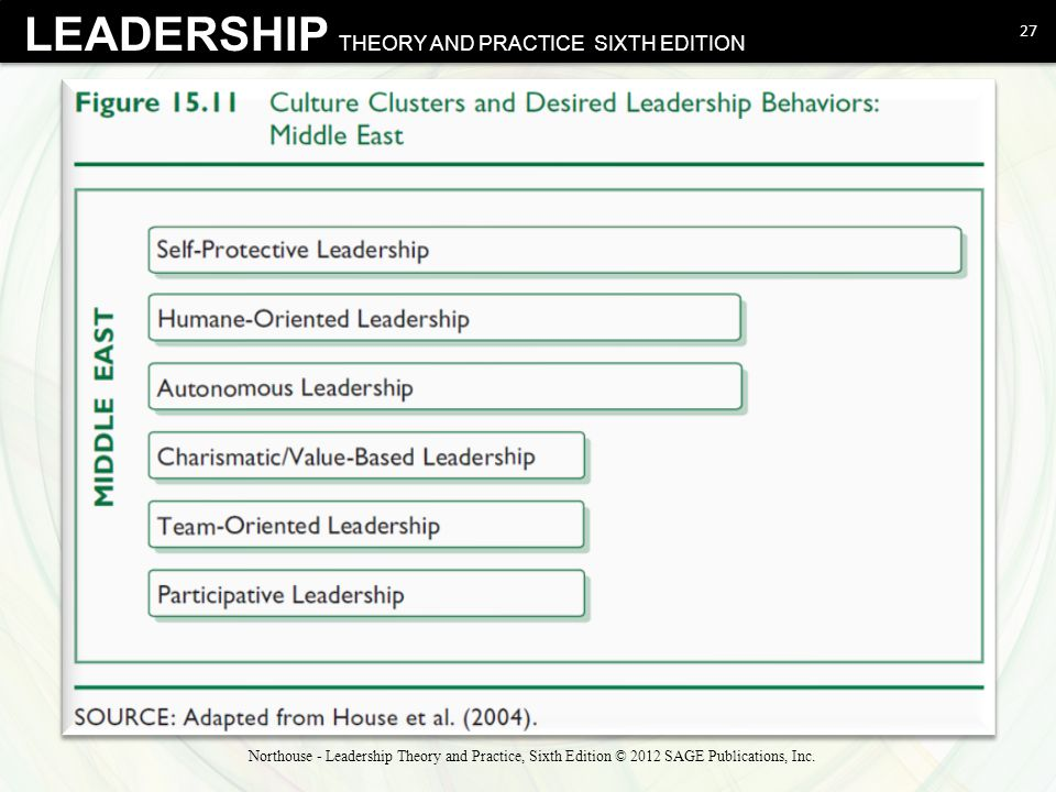 LEADERSHIP THEORY AND PRACTICE SIXTH EDITION 27 Northouse - Leadership Theory and Practice, Sixth Edition © 2012 SAGE Publications, Inc.