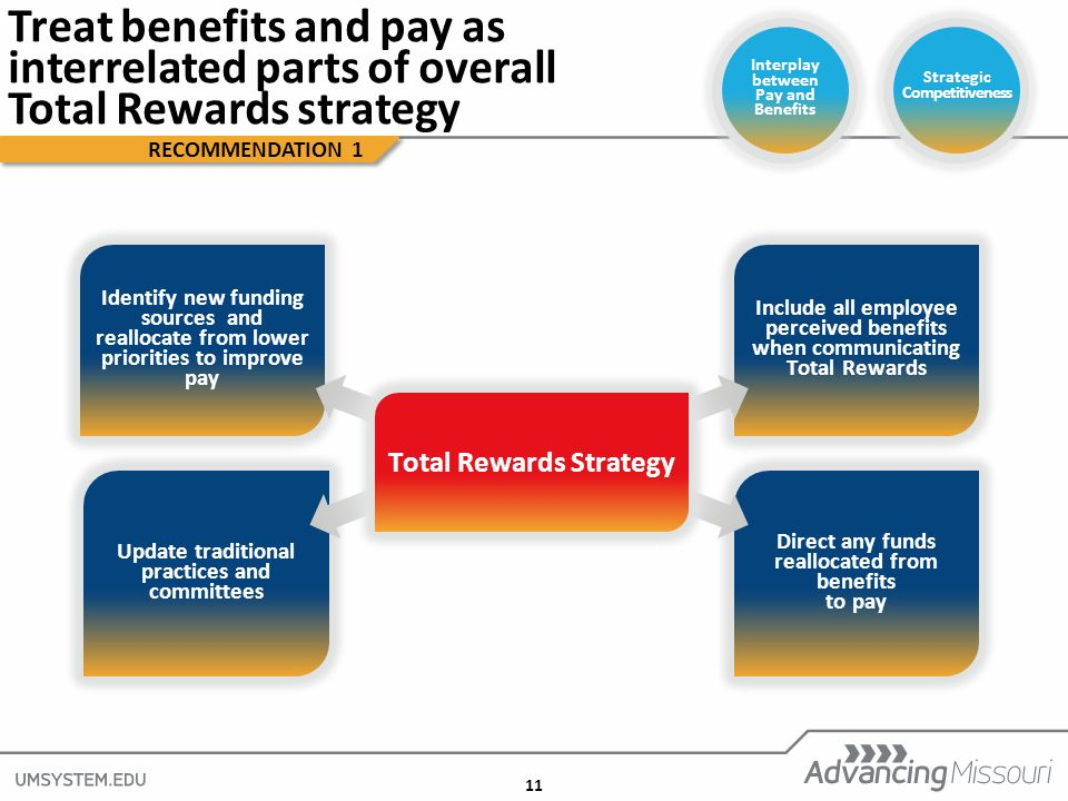 11 Include all employee perceived benefits when communicating Total Rewards Direct any funds reallocated from benefits to pay Identify new funding sources and reallocate from lower priorities to improve pay Update traditional practices and committees Total Rewards Strategy RECOMMENDATION 1 Treat benefits and pay as interrelated parts of overall Total Rewards strategy Interplay between Pay and Benefits Strategic Competitiveness
