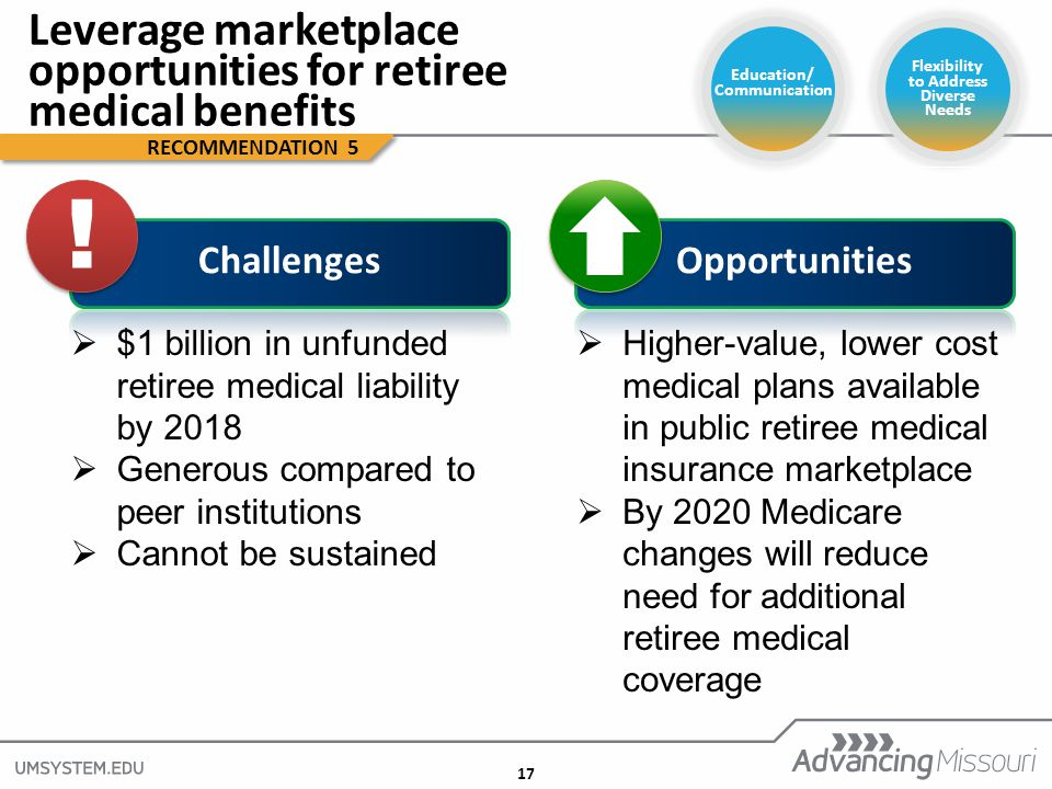 17 Flexibility to Address Diverse Needs Leverage marketplace opportunities for retiree medical benefits RECOMMENDATION 5 Education/ Communication ! !